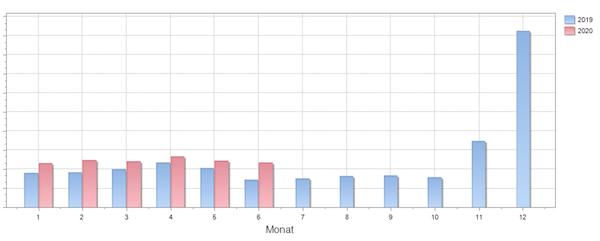 Umsatzverlauf-Statistik-Billbee